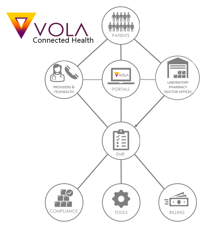 VOLA's Connected Health Ecosystem